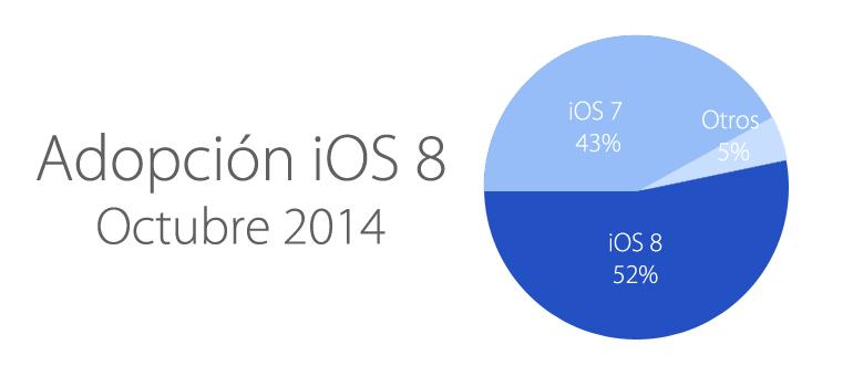 iOS 8 cada vez más extendido entre los usuarios Apple.